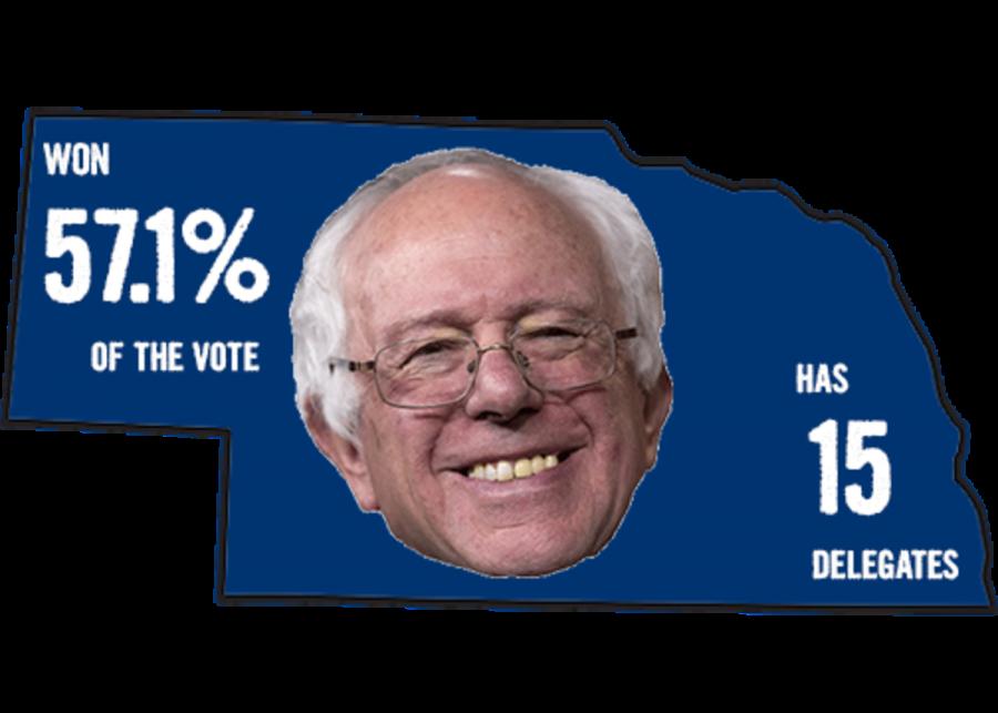 Bernie+Sanders+won+the+state+of+Nebraska.