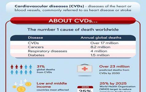 World Heart Day aims to raise awareness
