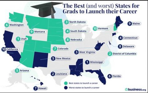 Utah ranked as the No. 1 state to start a career after graduation, while Mississippi ranked last. Some of Nebraska's bordering states – South Dakota, Colorado and Iowa – also ranked high on the list at No.'s 4, 7 and 13, respectively.